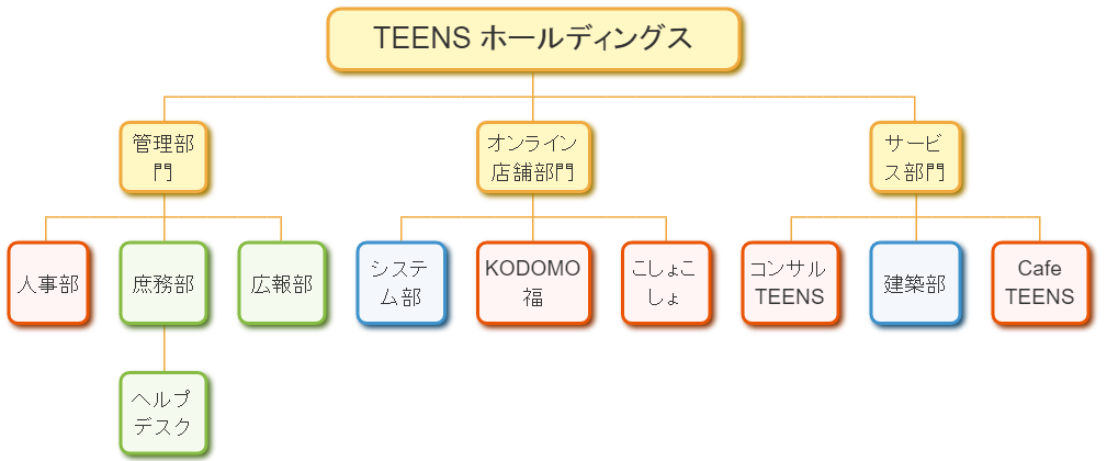 TEENS HOLDINGS